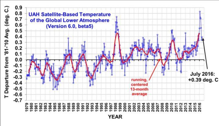 La UAH-gráfico que muestra las variaciones mensuales (línea azul) en la temperatura global de la troposfera inferior (TLT) y el promedio de tres meses de corriente (línea roja) desde diciembre de 1998 hasta mayo de 2016. Debido a una fuerte tiempo de calentamiento de compensación global de eventos El Niño desde el verano de 2015 fue incluso con los registros auténticos de la UAH por niveles récord mes a partir de noviembre de 2015 para el año 2016 de marzo de ahora en mayo, con una desviación de 0,71 K produjo una caída de 0,36 K 0,34 K con respecto a los meses anteriores, abril y mayo.  Fuente: como antes
