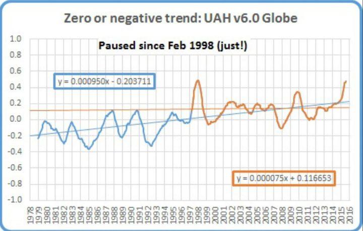 Der Plot zeigt das laufende 12-Monatsmittel der globalen Satellitendaten von UAH v6.0 von Dezember 1978 (Beginn der Satellitenmessungen) bis Juli 2016. Von Februar 1998 bis Juli 2016 (dicke braune Linie) gibt es keinen globalen Temperaturanstieg, also seit 18 Jahren und 6 Monaten oder 222 Monaten. Dies ist fast die Hälfte des gesamten Messzeitraums seit Dezember 1978. (dünne braune waagerechte Linie) Quelle: The Pause Update: June 2016