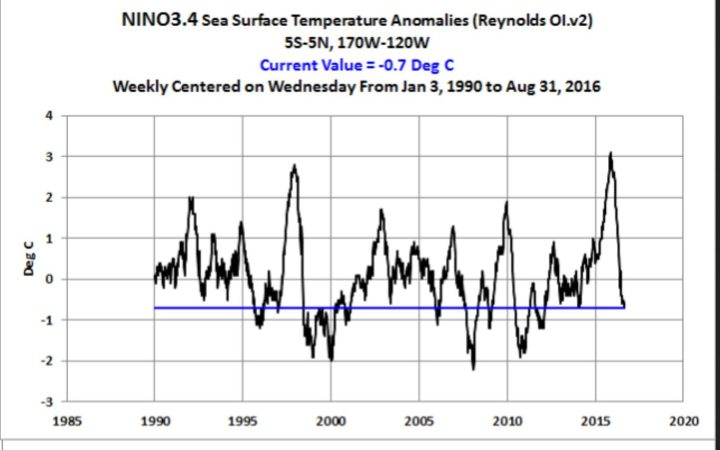 Der Plot zeigt den Verlauf der Abweichungen der Meeresoberflächentemperaturen (SSTA) im Niño-Gebiet 3.4. von 1990 bis Anfang September 2016. Die Abweichungen liegen Ende August/Anfang September 2016 mit - 0,7 K klar unterhalb des La Niña-Wertes von mindestens -0,5 K. Quelle: