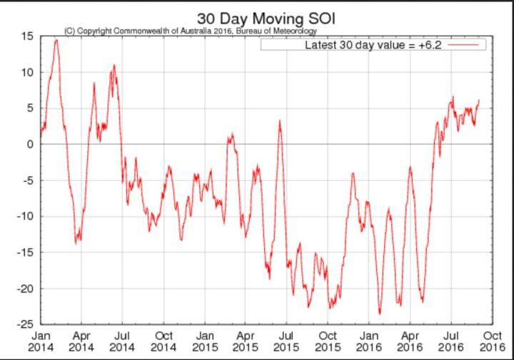 Laufender 30-Tage-SOI der australischen Wetterbehörde BOM für die letzten beiden Jahre mit Stand Ende August 2016 mit +6,2 noch im neutral/positiven Bereich. La Niña (oberhalb von +7,0) kommt zwar langsam, ist aber nicht mehr aufzuhalten. Quelle: http://www.bom.gov.au/climate/enso/