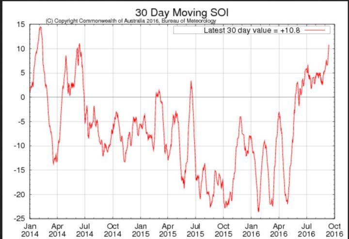Laufender 30-Tage-SOI der australischen Wetterbehörde BOM für die letzten beiden Jahre mit Stand Mitte September 2016 mit +10,6 klar im positiven Bereich. La Niña (oberhalb von +7,0) ist da,...und bleibt. Quelle: http://www.bom.gov.au/climate/enso/