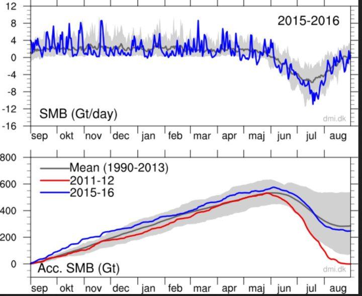 """Die akkumulierte Massebilanz des Grönlandeisschildes zeigt seit dem 1.9.2015 bis Ende August 2016 einen überwiegend überdurchschnittlichen Eiszuwachs (untere Grafik, blaue Linie über der dunkelgrauen Linie/Durchschnitt) bis zu 500 Gigatonnen (500 Milliarden Tonnen oder 600 km³), der erst ab Mitte Juli 2016 leicht unter den Durchschnitt fällt und Ende August 2016 nun """"nur"""" noch bei 250 Gigatonnen Bruttozuwachs liegt. Die graue Fläche ist der Bereich einer Standardabweichung vom rechnerischen Tagesmittel (Mean/Durchschnitt – dunkelgraue Linie). Originaltext: """"Top: The total daily contribution to the surface mass balance from the entire ice sheet (blue line, Gt/day). Bottom: The accumulated surface mass balance from September 1st to now (blue line, Gt) and the season 2011-12 (red) which had very high summer melt in Greenland. For comparison, the mean curve from the period 1990-2013 is shown (dark grey). The same calendar day in each of the 24 years (in the period 1990-2013) will have its own value. These differences from year to year are illustrated by the light grey band. For each calendar day, however, the lowest and highest values of the 24 years have been left out."""" Quelle: http://www.dmi.dk/en/groenland/maalinger/greenland-ice-sheet-surface-mass-budget/"""