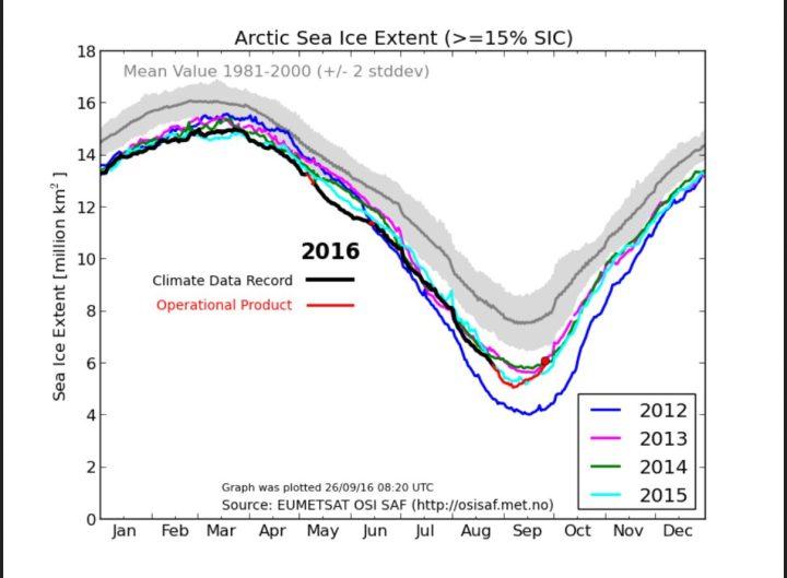 Der DMI-Plot zeigt den Verlauf der arktischen Meereisflächen (extent mit mehr als 15%). Das Rekordwachstum im September 2016 nach dem frühesten Minimum seit Beginn der Aufzeichnungen Ende 1978 dauert seir dem 7.9. bis zum 26.9. mit einem rund 1 Mill. km² an. (rote Linie/Punkt). Quelle: