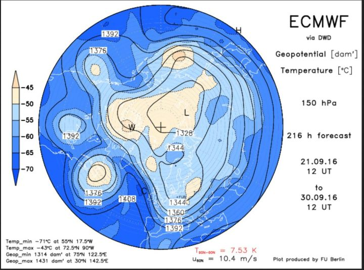 Die ECMWF-Prognose vom 21.9. 2016 für das Geopotential (Luftdruck) in 150 hPa (rund 13 km Höhe, untere Stratosphäre) am 30.9.2016. Der Polarwirbel ist für diese Jahreszeit ungewöhnlich kräftig und weit nach Süden ausgedehnt. Ein mächtiger kalter Trog des Polarwirbels (Rossbywellental) liegt über Mitteleuropa und führt herbstlich kühle Polarluft heran. Quelle: http://www.geo.fu-berlin.de/met/ag/strat/produkte/winterdiagnostics/index.html