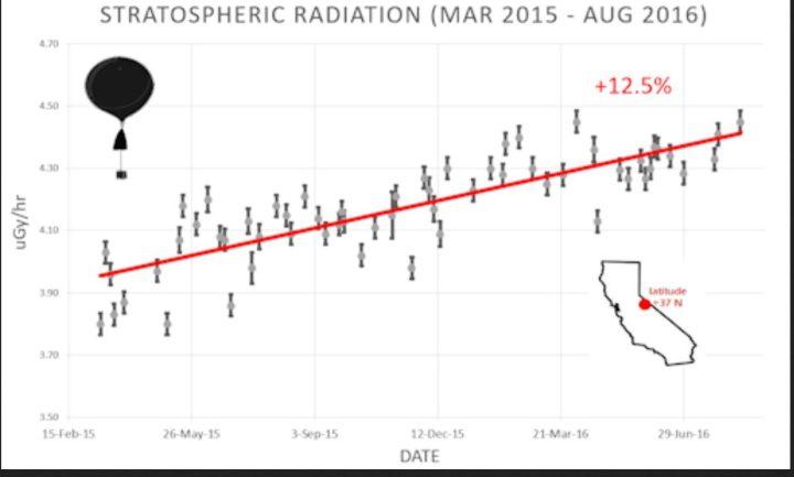 Der Plot zeigt die Zunahme der Wolken bildenden kosmischen Strahlung (GCR) in der Stratosphäre (Ozonschicht) um 12,5% von März 2015 bis August 2016. Die Messungen erfolgen durch Ballonsonden über Kalifornien/USA. Quelle: wie vor