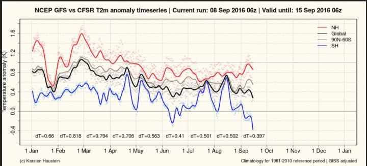 """Der Plot stellt die gemessenenen und berechneten Abweichungen der globalen 2m-Durchschnittstemperaturen zum international üblichen modernen WMO-Klimamittel 1981-2010 dar. Nach einem von El Niño zeitversetzt verursachten Höhepunkt Ende Februar 2016 zeigen die globalen Temperaturabweichungen seit März 2016 sowohl bei den bis 8.9.2016 gemessenen als auch bei den bis 15.9.2016 berechneten Werten (schwarze Linie) wieder nach unten, obwohl sie mit dem wärmenden NASA/GISS-Faktor """"adjusted"""" (verfälscht) wurden. Nach zwei warmen """"Peaks"""" (Spitzen) im Juli und im August 2016 geht es Anfang September vor allem auf der SH wieder deutlich runter, dort in der Prognose sogar deutlich ins Minus...Quelle: http://www.karstenhaustein.com/climate.php"""