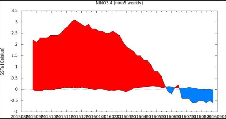 KNMI-366-Tage-Plot der SSTA zum international üblichen und von der WMO empfohlenen modernen Klimamittel 1981-2010 im maßgeblichen Niño-Gebiet 3.4 von Ende Juli 2015 bis Ende August 2016. Nach einem kräftigen El Niño-Ereignis mit Höhepunkt Oktober/November 2015 (rote Farben) sind die SSTA in den letzten Monaten ebenso kräftig gefallen und liegen in der letzten Juniwoche um den 26.6.2016 mit -0,4 K nur 0,1 K über dem La Niña-Wert von -0,5 K (blaue Farben). Seit Mitte Juli 2016 herrschen La Niña-Bedingungen. Quelle: wie vor