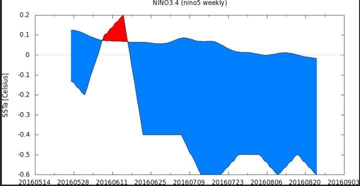 KNMI-90-Tage-Plot der 5-Tage-SSTA zum international üblichen und von der WMO empfohlenen modernen Klimamittel 1981-2010 im maßgeblichen Niño-Gebiet 3.4 von Ende April bis Ende August 2016. Die letzte Juniwoche um den 26.6.2016 lag mit SSTA von -0,4 K nur 0,1K über dem La Niña-Wert von -0,5 K. Ab Mitte Juli 2016 herrschen schwache La Niña-Bedingungen. Quelle: http://climexp.knmi.nl/histogram.cgi