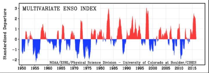 """MEI von 1950 bis August 2016 als positive (rote/El Nino ab ca. +0,5) und negative (blaue/La Nina ab ca. -0,5) ENSO-Phasen. Die Grafik zeigt 2015/16 den insgesamt den dritthöchsten Wert nach 1982/1983 und 1997/1998, die MEI-Werte fallen nach einem """"Peak"""" im August/September 2015 nun wieder kräftig gegen Null ab. Im Jahr 2016 ist - wie erwartet - kein zweiter """"Peak"""" wie 1998 aufgetreten. Quelle: wie vor"""