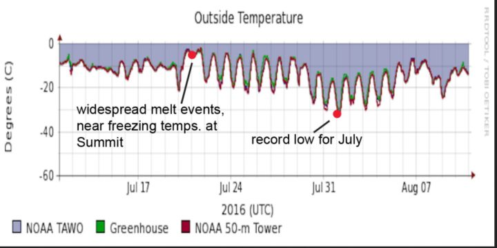 Figure 6. This plot shows air temperatures from Summit Camp in Greenland for the period of July 11 to August 11. Quelle: