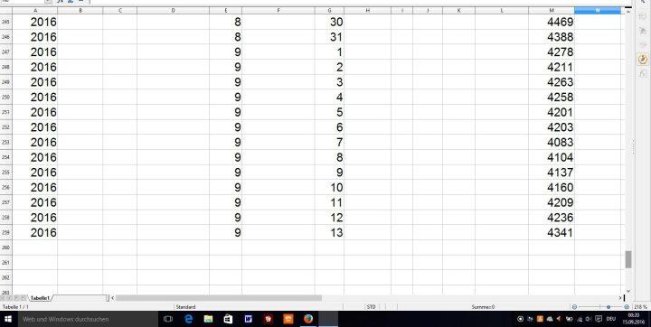 Der Screenshot der Tabelle des arktischen Meereisextent (Ausdehnung) mit mindestens 15% Eisanteil des amerikanischen National Snow and Ice Data Center (NSIDC) vom 12.9.2016. In der rechten Spalte ist der Tiefpunkt mit 4,083 Mill. km² am 7.9.2016 angegeben. Am 8., 9., 10. und 11. September ist die Eisfläche nun vier Tage hintereinander auf 4,209 Mill. km² gewachsen. Die amerikanische Schreibweise des Datums ist Jahr/Monat/Tag, also 2016, 9 ,7. Quelle: NH_seaice_extent_nrt_v2.csv