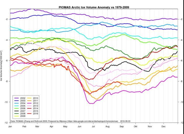 Das arktische Meereisvolumen (untere rote Linie) liegt Ende Juli 2016 mit rund -8000 Kubikkilometern (km³) Anomalie rund +1000 km³ (eine Billion m³) deutlich über dem bisherigen Tiefststand 2012 von rund -9.000 km³. Es hat sich im August 2016 im gegenüber Juli klar behauptet und liegt klar vor 2012 und knapp vor 2011 auf drittniedrigsten Stand und nimmt nach dem diesjährigen Tiefpunkt Ende Juni 2016 wieder zu. Quelle: https://sites.google.com/site/arctischepinguin/home/piomas