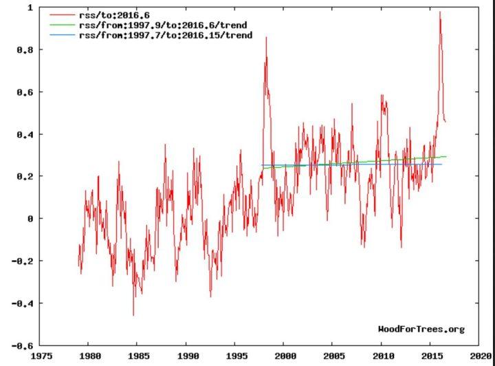 """Der Plot zeigt die Entwicklung der globalen Temperaturabweichungen (rote Linie) der unteren Troposphäre mit Schwerpunkt um 1500 m (TLT) von RSS ab Dezember 1978 bis einschließlich August 2016 mit einem vorübergehenden geringen nicht signifikanten Anstieg des linearen Trends (grüne Linie) von Dezember 1997 bis August 2016. Trotz eines kräftigen El Niño-Ereignisses seit NH-Sommer 2015 und Rekordtemperatur in einem Februar 2016 seit Beginn der Satellitenmessungen im Dezember 1978 gibt es keine Erwärmung (hiatus) von Dezember 1997 bis einschließlich Februar 2016 (blaue Flatline des linearen Trends). Bei weiterem Absinken der globalen RSS-Temperaturen wird sich der """"Hiatus"""" erneut einstellen und verlängern. Quelle:"""