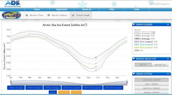 Die ADS-Grafik der arktischen Meereisflächen (extent) vom 25.9.2016 zeigt das Minimum um den 7.9. (rote Linie) und einen Rekordanstieg bis zum 25.9.2016. Die im Minimum größeren Meereisflächen (extent) von 2007 und von 2015 wurden überholt. Quelle: