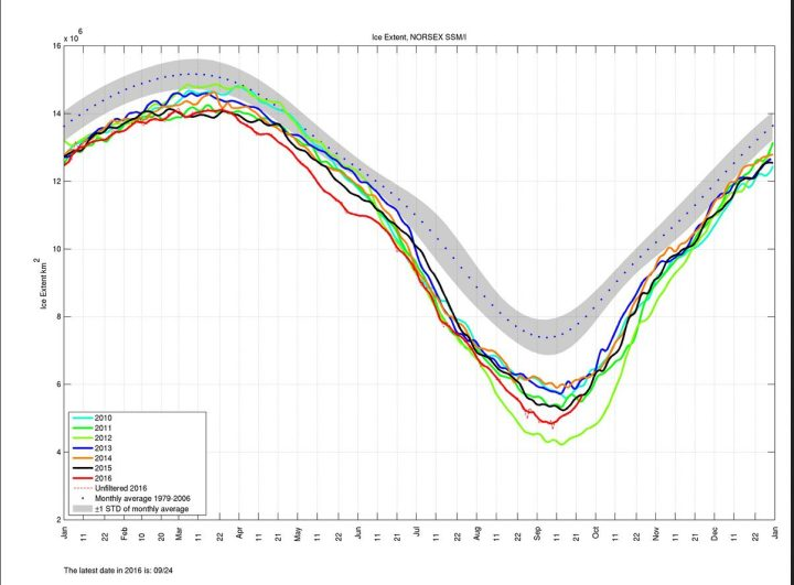 Die Norsex-Grafik der arktischen Meereisflächen (extent) vom 24.9.2016 zeigt das Minimum am 7.9. (rote Linie) und einen Rekordanstieg bis zum 24.9.2016. Die im Minimum größeren Meereisflächen (extent) von 2007 (hier nicht dargestellt) und von 2011 wurden überholt, 2015 wurde eingeholt. Quelle: