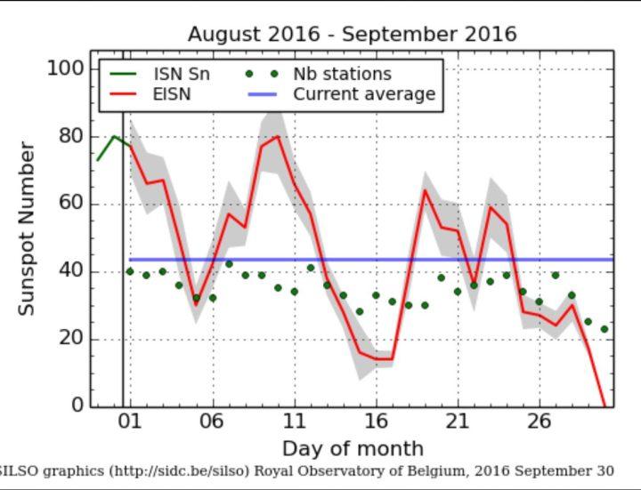 Der SILSO-Plot der täglichen internationalen Sonnenfleckenrealtivzahlen (SN Ri) sieht den 30.9.2016 bei Null. Quelle: