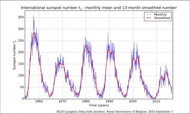 Monatliche (blaue Linien) und über 13 Monate gemittelte (rote Linien/smoothed) ab 1.7.2015 NEUE (höhere) internationale Sonnenfleckenrelativzahlen (SN Ri) von Sonnenzyklus (SC) 19 bis 24 bis einschließlich Juli 2016. Im Juni 2016 ist SN (blaue Linie, ganz rechts unten) ) regelrecht abgestürzt und hat sich im Juli und August etwas erholt. Quelle: http://sidc.oma.be/silso/ssngraphics