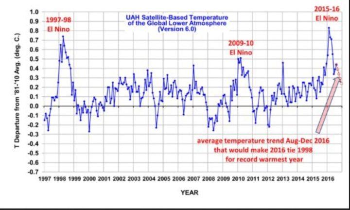 Die UAH-Grafik zeigt die monatlichen Abweichungen (blaue Linie) der globalen Temperaturen der unteren Troposphäre mit Schwerpunkt um 1500 m (TLT) sowie den laufenden Dreizehnmonatsdurchschnitt (rote Linie) von Dezember 1998 bis Juli 2016. Wegen eines kräftigen global zeitversetzt wärmenden El Niño-Ereignisses ab Sommer 2015 gab es auch bei den unverfälschten Datensätzen von UAH nach Monats-Rekordwerten von November 2015 bis März 2016 im Juni einen deutlichen Rückgang auf 0,34 K gegenüber dem Vormonaten Mai und April. Im Juli 2016 stagniert die globale Abkühlung mit einem geringen Anstieg auf 0,39 K Abweichung vorübergehend. Quelle: