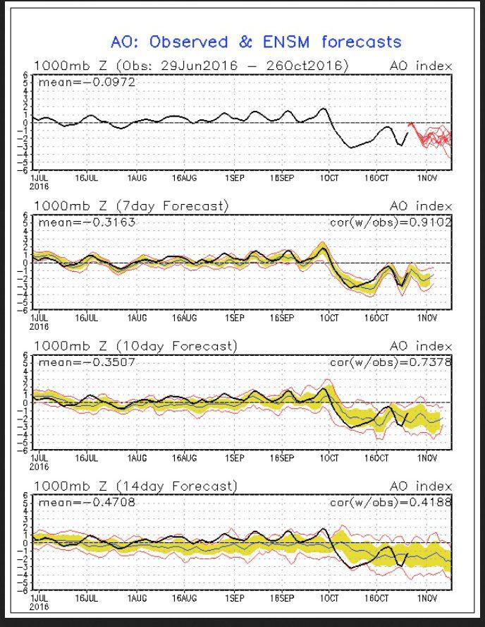 NOAA-Prognose (rote Linien in der oberen Grafik) für die Arktische Oszillation (AO) vom 27.10.2016 für die kommenden zwei Wochen. Die schwarze Linie stellt die gemessenen Werte dar. Die Prognose zeigt Anfang Oktober 2016 einen Absturz der AO-Werte in den negativen Bereich, was auf einen stark gestörten arktischen Polarwirbel hindeutet. Die Prognosen (rote Linie) sind ebenfalls negativ. Quelle: