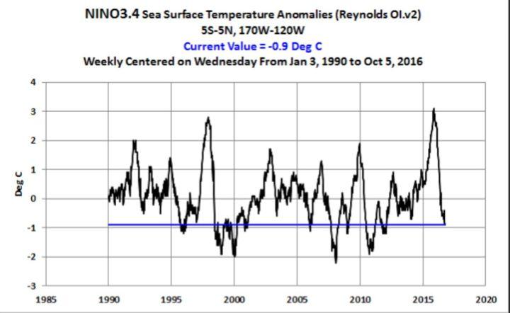 Der Plot zeigt den Verlauf der Wochen-Abweichungen der Meeresoberflächentemperaturen (SSTA) im Niño-Gebiet 3.4. von 1990 bis Anfang Oktober 2016. Die Abweichungen liegen Anfang Oktober 2016 mit - 0,9 K klar unterhalb des La Niña-Wertes von mindestens -0,5 K und sind damit seit März 2016 von mehr als +3 K geradezu abgestürzt.