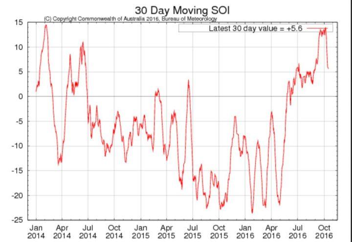 Laufender 30-Tage-SOI der australischen Wetterbehörde BOM für die letzten beiden Jahre mit Stand Mitte September 2016 mit +10,6 klar im positiven Bereich. Das ist der höchste Stand seit mehr als zwei Jahren: La Niña (oberhalb von +7,0) ist da,...und bleibt. Quelle: http://www.bom.gov.au/climate/enso/