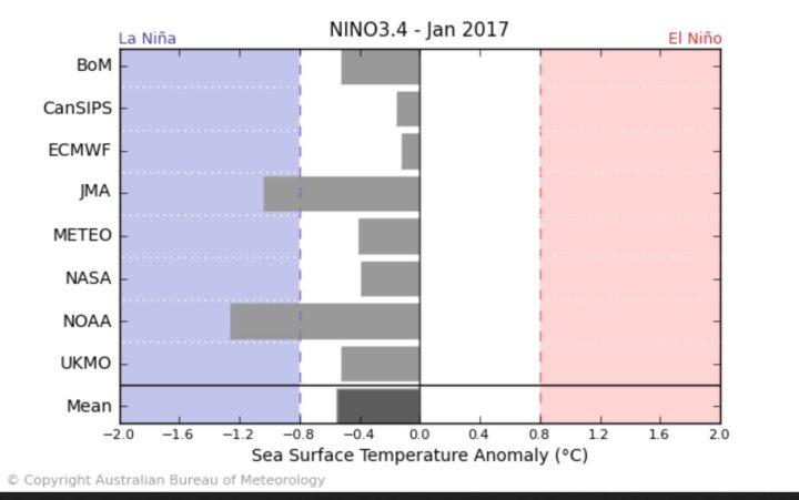 Der Durchschnitt (Mean, ganz unten) der ENSO-Modelle - einschließlich NOAA/CFSv2 - sieht Mitte Oktober 2016 mit rund -0,6 K SSTA schwache La Niña-Bedingungen (ab - 0,5 K und kälter) im Januar 2017. Dabei liegen die Modelle von METEO mit kräftigen La Niña-Bedingungen von -1,2 K und ECMWF mit nahe Null K und neutralen Bedingungen - wie schon im August und September 2016 - weit auseinander. Quelle: http://www.bom.gov.au/climate/model-summary/#tabs=Pacific-Ocean