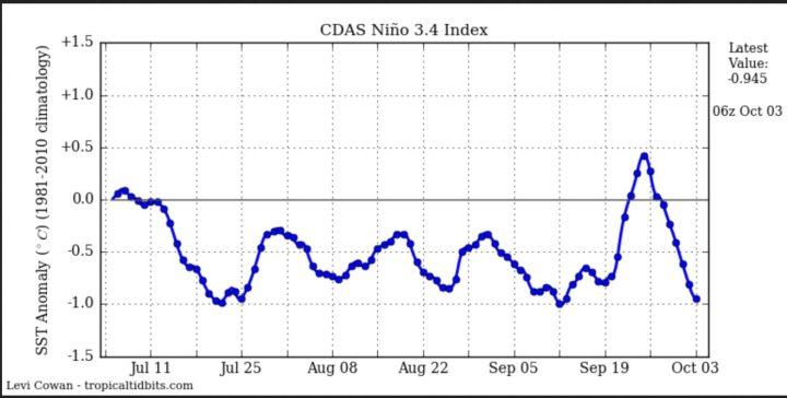 Der Plot zeigt die Entwicklung der täglichen SSTA zum international üblichen und von der WMO empfohlenen modernen Klimamittel 1981-2010 im maßgeblichen Niño-Gebiet 3.4 mit den Daten von NOAA/CDAS (Climate Data Assimilation System). Die SSTA der La Niña-Werte von -0,5 K und kälter haben Mitte Juli die -0,5 K erreicht und unterschritten. Der Wert beträgt am 3.10.2016 nach einwöchigem kräftigem Rückang = -0,94 K. Quelle: http://www.tropicaltidbits.com/analysis/ocean/