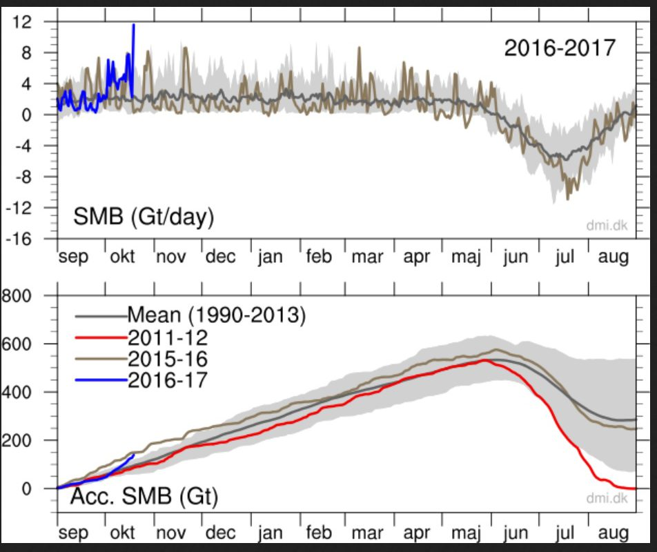 "Early Europe Winter? …And Greenland Sees ""Record"" 12"