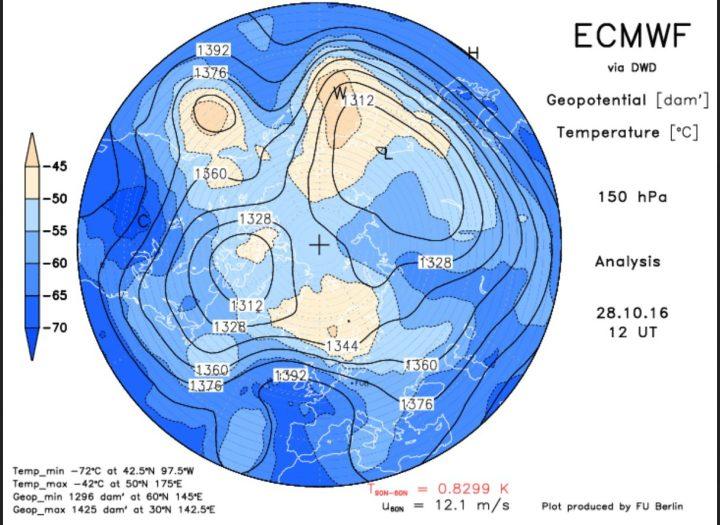 Die ECMWF-Analyse vom 28.10.2016 des Geopotentials (Luftdruck) in 150 hPa (rund 14 km Höhe, untere Stratosphäre).Der Polarwirbel ist für diese Jahreszeit ungewöhnlich kräftig und weit nach Süden ausgedehnt u d hat zwei Teilwirbel gebildet (Polarwirbelsplit). Ein mächtiger kalter Trog des Polarwirbels (Rossbywellental) liegt über Nord- und Ostleuropa und führt kalte Polarluft heran. Quelle: http://www.geo.fu-berlin.de/met/ag/strat/produkte/winterdiagnostics/index.html