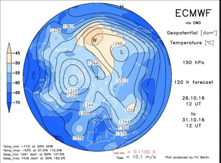 Die ECMWF-Prognose vom 26.10.2016 für das Geopotential (Luftdruck) in 150 hPa (rund 14 km Höhe, untere Stratosphäre) am 31.10.2016. Der Polarwirbel ist für diese Jahreszeit ungewöhnlich kräftig und weit nach Süden ausgedehnt. Ein mächtiger kalter Trog des Polarwirbels (Rossbywellental) liegt über Nord- und Ostleuropa und führt kalte Polarluft heran. Quelle: http://www.geo.fu-berlin.de/met/ag/strat/produkte/winterdiagnostics/index.html