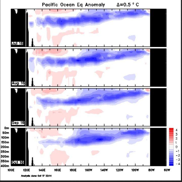 Der Plot zeigt die Entwicklung der Temperaturanomalien unter Wasser im äquatorialen Pazifik von Juli bis 17. Oktober 2016. Die kalten Anomalien beherrschen große Bereiche im mittleren und östlichen äquatorialen Pazifik von 0 bis etwa 200 m Tiefe: La Niña ist da - und bleibt. Quelle: 4-month sequence of Pacific Ocean Equatorial temperature anomaly cross sections