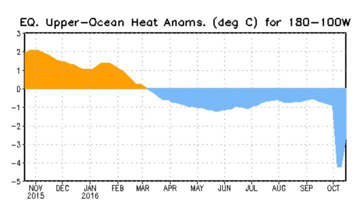 Der Plot stellt den Verlauf der Temperaturanomalien bis zu 300 Meter unter Wasser im äquatorialen Pazifik dar. Die kräftigen positiven Abweichungen der warmen (orange) Downwelling-Phase einer äquatorialen Kelvinwelle haben Ende Oktober/Anfang November 2015mit über +2 K Abweichung ihren Höhepunkt erreicht und gehen bis Mitte Juli 2016 in einer kalten Upwelling-Phase um mehr als 3 K deutlich bis um -0,7 K (blau) zurück: La Niña ist da! Allerdings ist der Absturz auf -4 K Abweichung Anfang Oktober 2016 nur mit einem Datenfehler zu erklären, die Realität dürfte bei 0,9 K liegen. Quelle: http://www.cpc.ncep.noaa.gov/products/precip/CWlink/MJO/enso.shtml