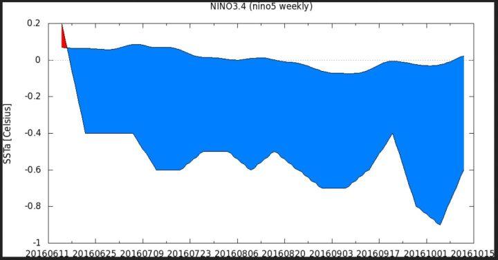 KNMI-120-Tage-Plot der Wochen-SSTA zum international üblichen und von der WMO empfohlenen modernen Klimamittel 1981-2010 im maßgeblichen Niño-Gebiet 3.4 von Mitte Juni bis Mitte Oktober 2016. Die letzte Juniwoche um den 26.6.2016 lag mit SSTA von -0,4 K nur 0,1K über dem La Niña-Wert von -0,5 K. Ab Mitte Juli 2016 herrschen schwache La Niña-Bedingungen. Quelle: http://climexp.knmi.nl/histogram.cgi