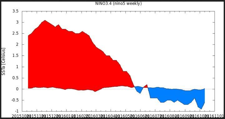 KNMI-366-Tage-Plot der SSTA zum international üblichen und von der WMO empfohlenen modernen Klimamittel 1981-2010 im maßgeblichen Niño-Gebiet 3.4 von Mitte Oktober 2015 bis Mitte Oktober 2016. Nach einem kräftigen El Niño-Ereignis mit Höhepunkt Oktober/November 2015 (rote Farben) sind die SSTA in den letzten Monaten ebenso kräftig gefallen und liegen in der letzten Juniwoche um den 26.6.2016 mit -0,4 K nur 0,1 K über dem La Niña-Wert von -0,5 K (blaue Farben). Seit Mitte Juli 2016 herrschen schwache La Niña-Bedingungen. Quelle: wie vor