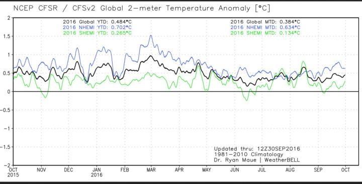 Der Plot zeigt den Verlauf der globalen 2m-Temperaturabweichungen (schwarze Linie) sowie der beiden Hemisphären. Nach dem El Niño-Höhenflug Ende Februar 2016 gehen die Temperaturen bis zum 30. September 2016 wieder deutlich zurück. Mit einer Abweichung von 0,38 K liegen etwas niedriger als im Vormonat Augusr mir 0,42 K, aber erneut auf Gang 1 knapp vor September 2003 mit 0,36 K. Quelle: