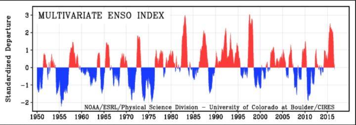 MEI von 1950 bis August 2016 als positive (rote/El Nino ab ca. +0,5) und negative (blaue/La Nina ab ca. -0,5) ENSO-Phasen. Die Grafik zeigt 2015/16 den insgesamt den dritthöchsten Wert nach 1982/1983 und 1997/1998, die MEI-Werte fallen nach einem