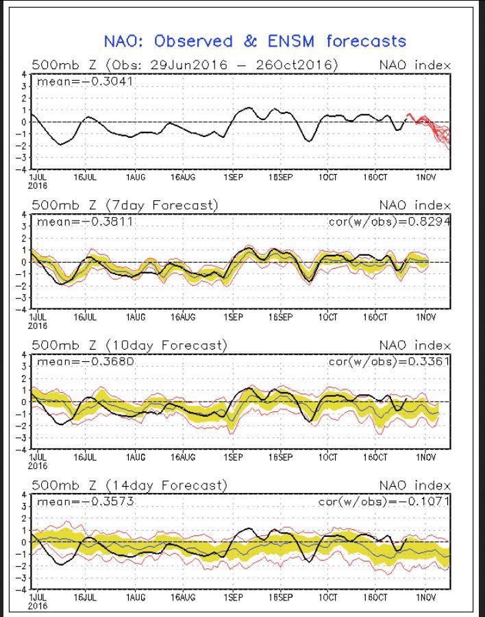 NOAA-Prognose (rote Linien in der oberen Grafik) für die Nordatlantische Oszillation (NAO) vom 27.10.2016 für die kommenden zwei Wochen. Die schwarze Linie stellt die gemessenen Werte dar. Die Prognose (rote Linien in der oberen Grafik) zeigt nach einem wechselhaften Oktober 2016 um Null Abweichung einen kräftigen Rückgang der NAO-Werte in den negativen Bereich. Quelle: