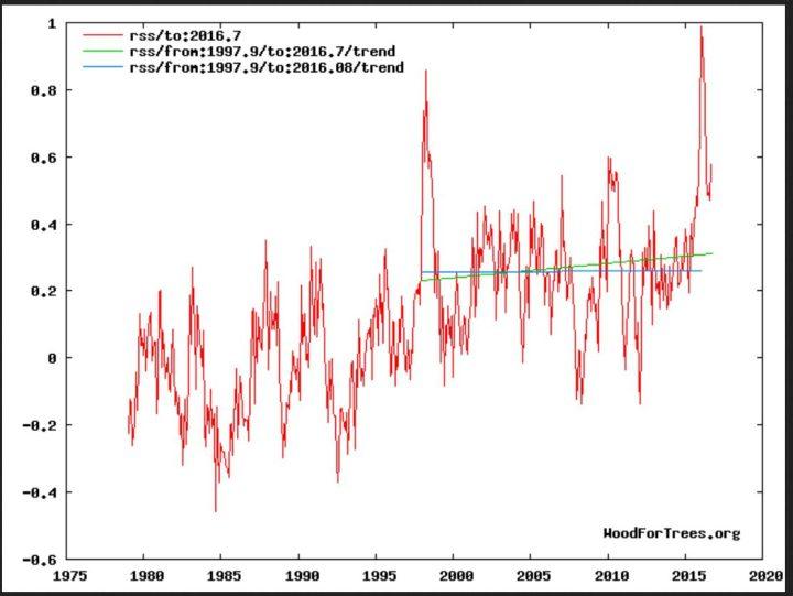 """Der Plot zeigt die Entwicklung der globalen Temperaturabweichungen (rote Linie) der unteren Troposphäre mit Schwerpunkt um 1500 m (TLT) von RSS ab Dezember 1978 bis einschließlich September 2016 mit einem vorübergehenden geringen nicht signifikanten Anstieg des linearen Trends (grüne Linie) von Dezember 1997 bis September 2016. Trotz eines kräftigen El Niño-Ereignisses seit NH-Sommer 2015 und Rekordtemperatur in einem Februar 2016 seit Beginn der Satellitenmessungen im Dezember 1978 gibt es keine Erwärmung (hiatus) von Dezember 1997 bis einschließlich Jnauar 2016 (blaue Flatline des linearen Trends). Bei weiterem Absinken der globalen RSS-Temperaturen wird sich der """"Hiatus"""" erneut einstellen und verlängern. Im Jahr 2017 wird die globale Erwärmungs""""pause"""" dann 20 Jahre andauern... Quelle:"""
