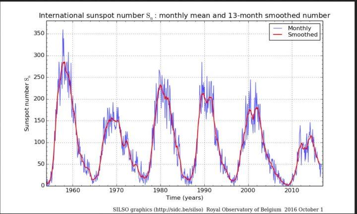 Monatliche (blaue Linien) und über 13 Monate gemittelte (rote Linien/smoothed) ab 1.7.2015 NEUE (höhere) internationale Sonnenfleckenrelativzahlen (SN Ri) von Sonnenzyklus (SC) 19 bis 24 bis einschließlich Septmeber 2016. Im Juni 2016 ist SN (blaue Linie, ganz rechts unten) regelrecht abgestürzt, hat sich im Juli und August wieder erholt und geht nun wieder etwas zurück. Quelle: http://sidc.oma.be/silso/ssngraphics