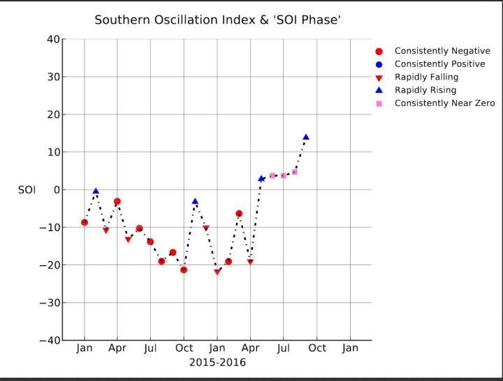 SOI-Grafik mit einem kräftigen Anstieg von -19,06 im April auf +2,83 im Mai ,+3,72 im Juni 2016 und mit +3,7 im Juli 2016 und 13,82 im September, also klar im positiven Bereich. La Niña (oberhalb von +0,7) ist da! Quelle: https://www.longpaddock.qld.gov.au/seasonalclimateoutloo/southernoscillationindex/30daysoivalues/