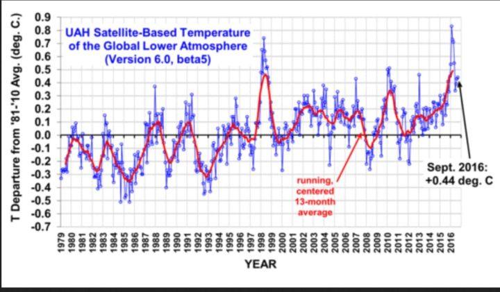 Die UAH-Grafik zeigt die monatlichen Abweichungen (blaue Linie) der globalen Temperaturen der unteren Troposphäre mit Schwerpunkt um 1500 m (TLT) sowie den laufenden Dreizehnmonatsdurchschnitt (rote Linie) von Dezember 1998 bis Juli 2016. Wegen eines kräftigen global zeitversetzt wärmenden El Niño-Ereignisses ab Sommer 2015 gab es auch bei den unverfälschten Datensätzen von UAH nach Monats-Rekordwerten von November 2015 bis März 2016 im Juni einen deutlichen Rückgang auf 0,34 K gegenüber dem Vormonaten Mai und April. Im Juli und August 2016 stagniert die globale Abkühlung mit einem geringen Anstieg auf 0,44 K Abweichung vorübergehend. Quelle: