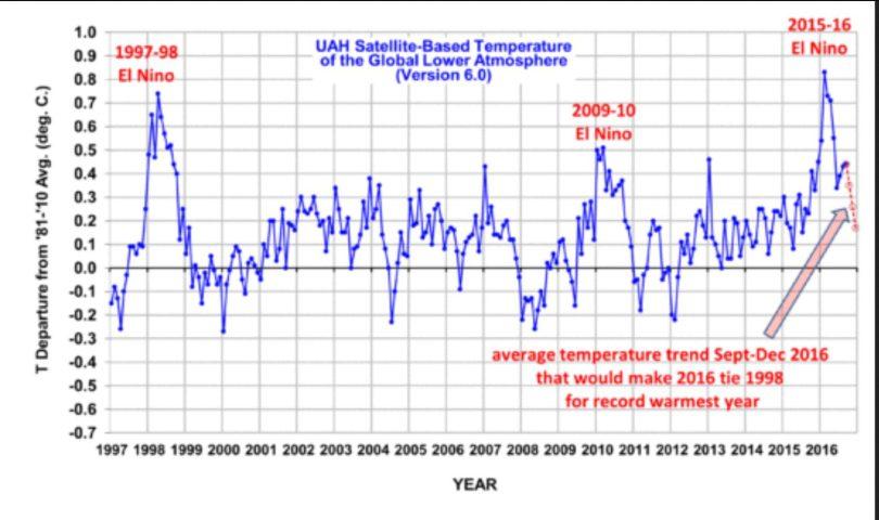 Die UAH-Grafik zeigt die monatlichen Abweichungen (blaue Linie) der globalen Temperaturen der unteren Troposphäre mit Schwerpunkt um 1500 m (TLT) sowie den laufenden Dreizehnmonatsdurchschnitt (rote Linie) von Dezember 1998 bis August 2016. Wegen eines kräftigen global zeitversetzt wärmenden El Niño-Ereignisses ab Sommer 2015 gab es auch bei den unverfälschten Datensätzen von UAH nach Monats-Rekordwerten von November 2015 bis März 2016 im Juni einen deutlichen Rückgang auf 0,34 K gegenüber dem Vormonaten Mai und April. Im Juli und August 2016 stagniert die globale Abkühlung mit einem geringen Anstieg auf 0,44 K Abweichung vorübergehend. Der rote Pfeil rechts in der Grafik zeigt den mit roten Kringeln markierten weiteren Temperaturverlauf an, der nötig wäre, damit 2016 mit 1998 gleichzieht. Bei einem kälteren Verlauf bleibt 2016 weiter hinter 1998 zurück. Ähnliche vorübergehende monatliche Anstiege gab es auch 1998, bevor die Anomalien Anfang 1999 sogar in den negativen Bereich fielen. Quelle: