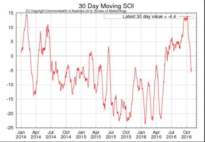 Laufender 30-Tage-SOI der australischen Wetterbehörde BOM für die letzten beiden Jahre mit Stand Ende September 2016 mit +13,4 klar im positiven Bereich. La Niña (oberhalb von +7,0) ist da! . Quelle: http://www.bom.gov.au/climate/enso/