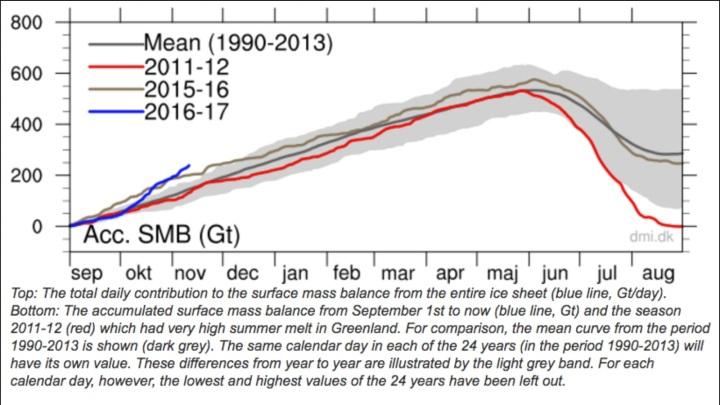 Das Grönlandeis zeigt auch im November 2016 mit rund 225 Milliarden Tonnen ein Rekordwachsrum seit 1. September 2016 (Blaue Linie). Das sind rund 3,5 Milliarden Tonnen pro Tag oder doppelt so viel wie im vilejährigen Durchschnitt (graue Linie). Quelle: