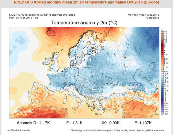 Die Grafik zeigt die Abweichungen der 2m-Temperaturen in Europa vom 1. bis zum 31. Oktober Tage. Der Oktober 2016 in Europa ist großflächig zum WMO-Klimamittel 1981-2010 unterkühlt, Deutschland weist ein Minus von 1,2 K auf. Quelle: http://www.karstenhaustein.com/climate.php