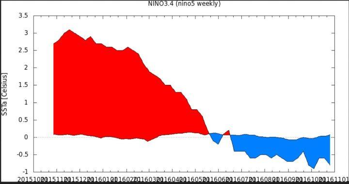 KNMI-365-Tage-Plot der SSTA zum international üblichen und von der WMO empfohlenen modernen Klimamittel 1981-2010 im maßgeblichen Niño-Gebiet 3.4 von Mitte Oktober 2015 bis Mitte Oktober 2016. Nach einem kräftigen El Niño-Ereignis mit Höhepunkt Oktober/November 2015 (rote Farben) sind die SSTA in den letzten Monaten ebenso kräftig gefallen und lagen in der letzten Juniwoche um den 26.6.2016 mit -0,4 K nur 0,1 K über dem La Niña-Wert von -0,5 K (blaue Farben). Seit Mitte Juli 2016 herrschen schwache La Niña-Bedingungen. Quelle: wie vor