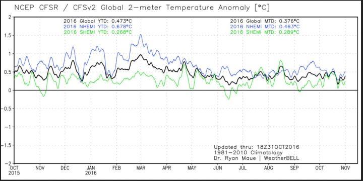 Der Plot zeigt den Verlauf der globalen 2m-Temperaturabweichungen (schwarze Linie) sowie der beiden Hemisphären. Nach dem El Niño-Höhenflug Ende Februar 2016 gehen die Temperaturen bis Oktober 2016 wieder. Quelle: http://models.weatherbell.com/temperature.php