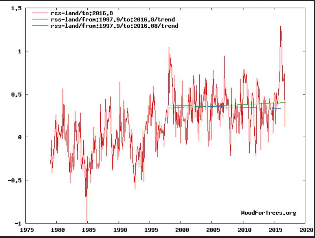 La Niña kühlt die Erde ab! Kein neuer globaler Wärmerekord 2016 ...