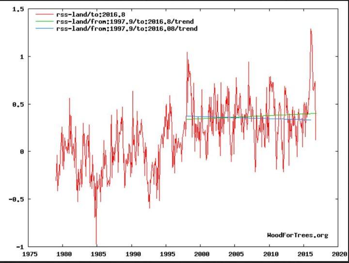 """Der Plot zeigt die Entwicklung der globalen Temperaturabweichungen (rote Linie) der unteren Troposphäre über den Landflächen mit Schwerpunkt um 1500 m (TLT) von RSS ab Dezember 1978 bis einschließlich Oktober 2016 mit einem vorübergehenden geringen nicht signifikanten Anstieg des linearen Trends (grüne Linie) von Dezember 1997 bis September 2016 und einem kräftigen Rückgang im Oktobner 2016. Trotz eines kräftigen El Niño-Ereignisses seit NH-Sommer 2015 und Rekordtemperatur in einem Februar 2016 seit Beginn der Satellitenmessungen im Dezember 1978 gibt es keine Erwärmung (hiatus) von Dezember 1997 bis einschließlich Jnauar 2016 (blaue Flatline des linearen Trends). Bei erneutem Absinken der globalen RSS-Temperaturen wird sich der """"Hiatus"""" erneut einstellen und verlängern. Im Jahr 2017 wird die globale Erwärmungs""""pause"""" dann 20 Jahre andauern... Quelle:"""