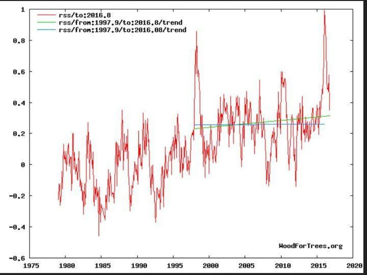 Der Plot zeigt die Entwicklung der globalen Temperaturabweichungen (rote Linie) der unteren Troposphäre mit Schwerpunkt um 1500 m (TLT) von RSS ab Dezember 1978 bis einschließlich Oktober 2016 mit einem vorübergehenden geringen nicht signifikanten Anstieg des linearen Trends (grüne Linie) von Dezember 1997 bis September 2016 und einem kräftigen Rückgang im Oktobner 2016. Trotz eines kräftigen El Niño-Ereignisses seit NH-Sommer 2015 und Rekordtemperatur in einem Februar 2016 seit Beginn der Satellitenmessungen im Dezember 1978 gibt es keine Erwärmung (hiatus) von Dezember 1997 bis einschließlich Jnauar 2016 (blaue Flatline des linearen Trends). Bei erneutem Absinken der globalen RSS-Temperaturen wird sich der